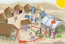 How the water serves in the full village lifecycle (Click to enlarge)